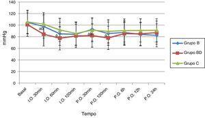 Pressão arterial média intra e pós‐operatória. I.O.: intraoperatório&#59; P.O.: pós‐operatório&#59; B: bupivacaína&#59; BD: bupivacaína+dexmedetomidina&#59; C: controle. aComparação com o grupo controle. bComparação com o grupo bupivacaína. p<0,05: valor estatisticamente significativo.