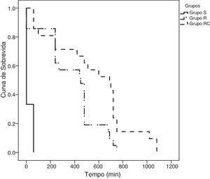 Gráfico de sobrevida de Kaplan‐Meier mostra o período livre de dor entre os três grupos. Grupo S (salina), Grupo R (ropivacaína) e Grupo RC (ropivacaína+clonidina). Todos os pacientes do Grupo S precisaram de analgesia dentro de 1h. O Grupo R apresentou período máximo livre de dor de 750min e o Grupo RC de 1.080min.