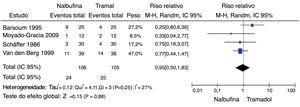Gráfico em floresta da variável quantidade de pacientes com necessidade de analgesia de resgate. M‐H, Mantel‐Haenszel; Random, Modelo de efeito randômico; IC, Intervalo de Confiança.
