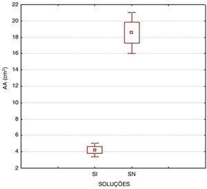 Área do antro gástrico (AA – cm‐2) duas horas após a ingestão de solução isotônica (SI) e de solução de suplementação (SN) (p<0,001).