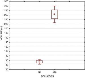 Volume total (mL) duas horas após a ingestão de solução isotônica (SI) ou de solução de suplementação (SN) (p<0,001).