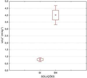 Relação volume.peso‐1 (mL.kg‐1) duas horas após a ingestão de solução isotônica (SI) ou de solução de suplementação (SN) (p<0,001).