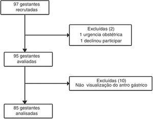Diagrama do fluxo dos pacientes do estudo.