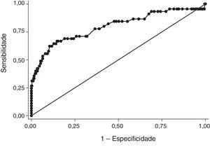 Análise da sensibilidade e especificidade do APACHE IV representado pela curva ROC (AUROC) em pacientes submetidos a transplante de fígado (desfecho: óbito hospitalar). IC 95%: intervalo de confiança de 95%; APACHE IV: escore de avaliação da gravidade da doença crônica e aguda com bases fisiológicas; Auroc: área sob a curva característica do operador receptor.