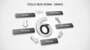 Ciclo Seis Sigma DMAIC.