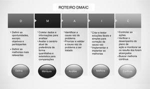 Roteiro DMAIC.