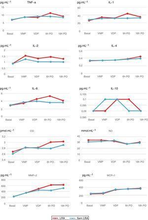 Níveis plasmáticos de citocinas nos grupos LRA e não LRA em diferentes momentos.