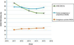 Consumo de analgésicos de 2011 a 2015.