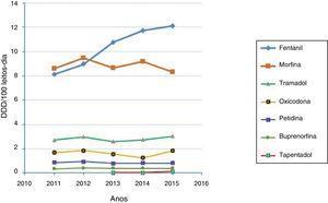 Consumo de analgésicos opioides de 2011 a 2015. Consumo total e custo dos analgésicos analisados.