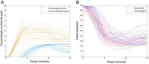 Resultados dos dados dos 45 pacientes: (A) concentração de propofol e remifentanil no local de ação para cada paciente durante os primeiros 15min de indução da anestesia; (B) valores reais versus modelados do BIS.