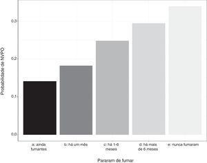 Probabilidade de NVPO por estado tabagístico.