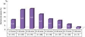 Distribuição da hidatidose por décadas de vida.