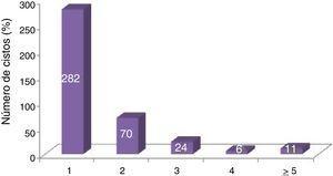 Número de cistos nos pacientes do estudo.