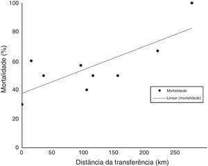 Correlação entre as taxas de mortalidade e a distância da transferência.