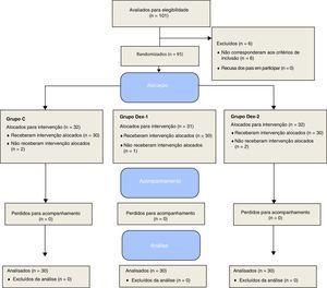 Fluxograma dos participantes (Grupo C: controle; Grupo DEX‐I: 0,5μg.kg−1; Grupo DEX‐II: 1μg.kg−1).