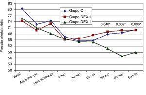 Frequência cardíaca (Grupo C: controle; Grupo DEX‐I: 0,5μg.kg−1; Grupo DEX‐II: 1μg.kg−1).
