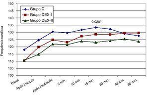 Pressão arterial média (Grupo C: controle; Grupo DEX‐I: 0,5μg.kg−1; Grupo DEX‐II: 1μg.kg−1).