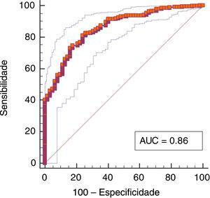 Curva de característica de Operação do Receptor (ROC) do modelo preditivo que inclui 5 variáveis: Classe Mallampati (CML), Teste de Mordida do Lábio Superior (TMLS), Extensão da Cabeça (EC), Distância Hiomentoniana com cabeça em Extensão Máxima (DHM‐EM), razão Circunferência Cervical/Distância Tireomentoniana (CC/DTM).
