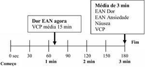 Procedimento para avaliar Variação da Condutância da Pele (VCP), náusea, Escala de Avaliação Numérica (EAN) de ansiedade e de dor antes, durante e/ou após a atividade física; fisioterapia e movimento passivo contínuo, bem como durante tarefa intelectual no primeiro Dia do Pós‐Operatório (DPO1).