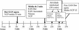 Procedimento para avaliar Variação da Condutância da Pele (VCP), náusea, Escala de Avaliação Numérica (EAN) de ansiedade e de dor antes, durante e/ou após a atividade física; fisioterapia e movimento passivo contínuo, bem como durante tarefa intelectual no segundo Dia do Pós‐Operatório (DPO2).