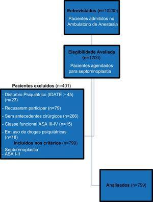Diagrama de fluxo do estudo.