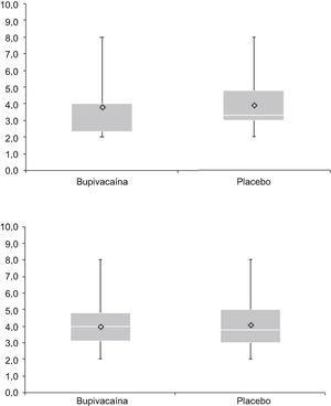 Escores de dor (EN) em repouso (A) e durante o movimento (B) 60 minutos após a chegada à sala de recuperação pós‐anestésica (SRPA).