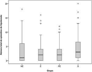 Número total de episódios de hipotensão. O número total de episódios de hipotensão reflete a magnitude da hipotensão nos grupos. NE, Norepinefrina; E,Epinefrina; PE, Fenilefrina; S, Solução de NaCl 0,9%.