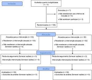 Diagrama de fluxo de inclusão (CONSORT).