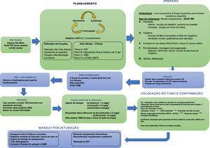 Ferramenta cognitiva/checklist para sequência de intubação segura em paciente suspeito ou confirmado com COVID‐19. EPI, Equipamento de Proteção Individual; AMPLE, Alergias, Medicação, Passado clínico, Última Refeição (do inglês, last meal), Eventos; ISR, Intubação de Sequência Rápida; DSA, Dispositivo Supraglótico de Via Aérea de Segunda Geração; VBM, Ventilação Balão Máscara; e‐FONA (SBT), Acesso de Emergência à Região Cervical Anterior (bisturi‐bougie‐tubo); HEPA:, Alta Eficiência na retenção de Partículas; LD, Laringoscopia Direta; VL, Vídeo Laringoscópio; VPP, Ventilação com Pressão Positiva; BNM, Bloqueadores Neuromusculares.