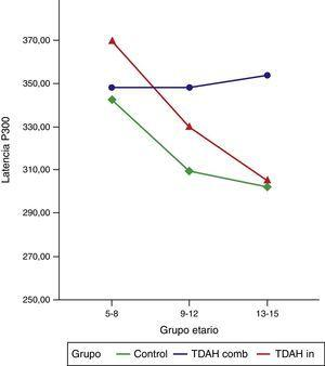 Latencia de P300 (canal Cz, modalidad auditiva) en tres grupos etarios. Comparación de los subtipos clínicos de TDAH combinado e inatento y los controles.