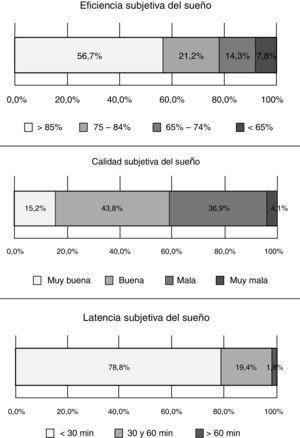 Distribucion de los 217 estudiantes de Medicina según eficiencia, calidad y latencia subjetiva del sueño por el Índice de Calidad de Sueño de Pittsburgh. Pereira (Colombia), 2013.