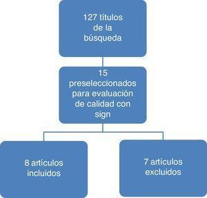 Resultados del proceso de búsqueda y selección de estudios. Descripción de los hallazgos y calidad de la evidencia.