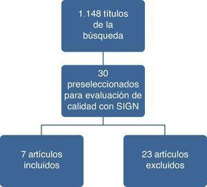 Resultados del proceso de búsqueda y selección de estudios.
