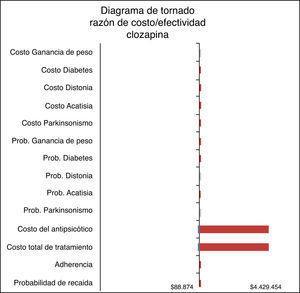 Diagrama de tornado clozapina. Fuente: elaboración de los autores.