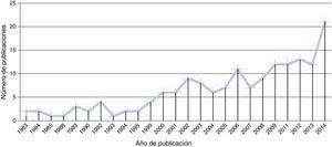 Comportamiento evolutivo de las publicaciones sobre el trastorno explosivo intermitente. Realizado a partir de los datos obtenidos en http://gopubmed.com.