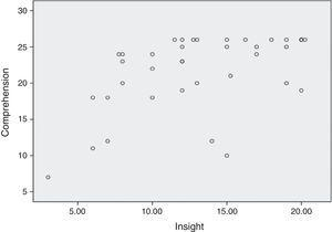 Correlation of comprehension in the MacCAT-CR tool and the level of insight according to the SAI-E scale in the group of subjects with BD-I.