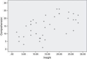 Correlation of comprehension in the MacCAT-CR tool and the level of insight according to the SAI-E scale in the group of subjects with schizophrenia.