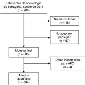 Flujograma del estudio. AFC: análisis factorial confirmatorio.