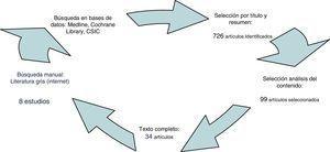 Diagrama de flujo: búsqueda bibliográfica.