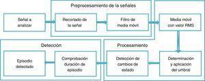 Diagrama de bloques del sistema propuesto.