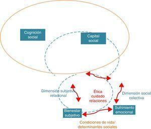 Modelo del componente de salud mental de la ENSM 2015.