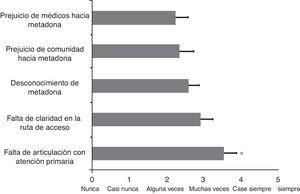 Barreras para el acceso al tratamiento con metadona. Las barras representan las medias±desviación estándar en una escala de 0 (nunca) a 5 (siempre). * p < 0,05.