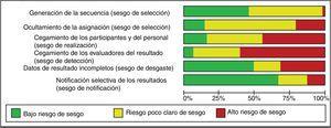 Gráfico de riesgo de sesgo presentado como porcentajes en todos los estudios incluidos.