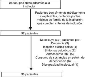 Flujograma de la selección de la muestra.