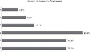 Proporción de pacientes con 1 o más trastornos funcionales.