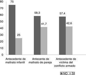 Antecedente de maltrato de pareja y proporción según el tipo de maltrato.
