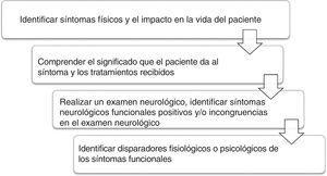 Secuencia clínica para evaluar a pacientes con sospecha de trastorno neurológico funcional.
