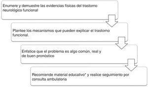 Atención al paciente con diagnóstico de trastorno de movimiento funcional. *Material educativo51.