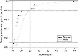 Density estimated plot to age variable, between indigenous males and females, municipality of the Tabatinga, State of Amazonas, Brazil, 2007-2011.