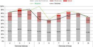 Somnolencia diurna excesiva: clasificación por gravedad y distribución por sexo.